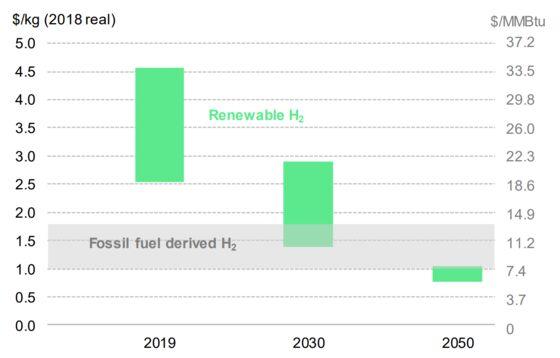 Wind Turbine Behemoth Plans for Future by Getting Into Hydrogen