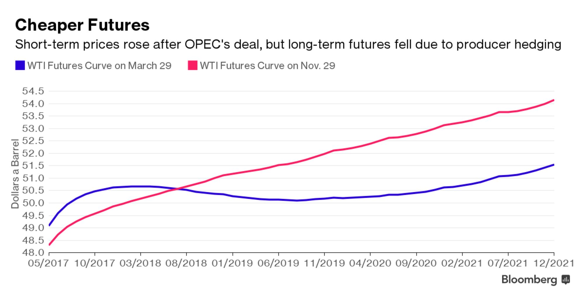Oil Traders Warn There's a Supply Crunch Looming thumbnail