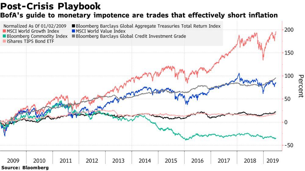 Bull Market Saved, Central Banks Now Risk an Investor Backlash