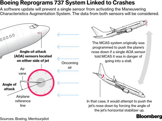 Boeing 737 Max's Autopilot Has Problem, European Regulators Find