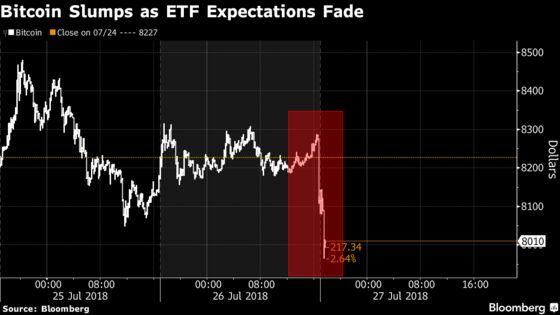 Winklevoss-Backed Bid for Bitcoin-ETF Rejected by Regulators