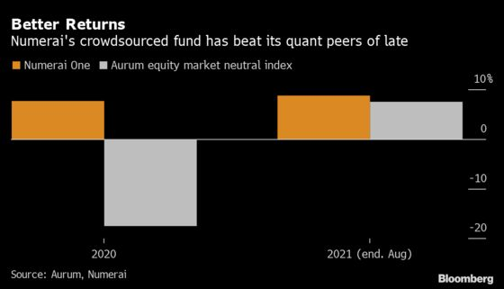 Crowdsourced Quant Backed by Paul Tudor Jones Rides the Crypto Wave