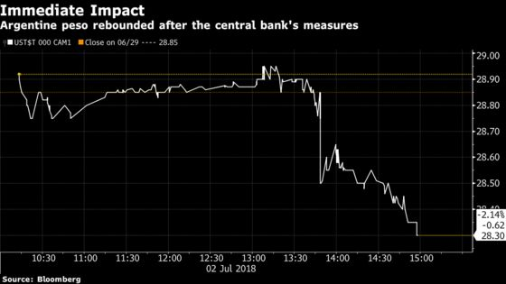Argentine Peso Jumps After Central Bank Acts to Reverse Sentiment
