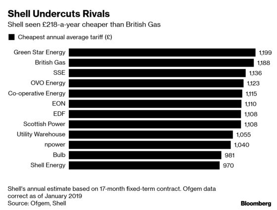 Shell Switches U.K. Customersto 100% Renewable Power