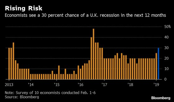 U.K. Recession Risk in Next Year Climbs to 30%, Economists Say