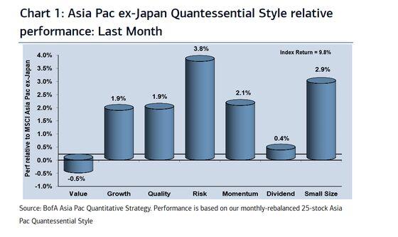 Asia's Riskiest Stocks May See Dramatic Rotation, BofA Quants Say