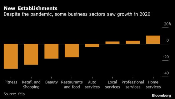 U.S. Restaurant Openings Quicken, Hinting at Rebound Taking Hold
