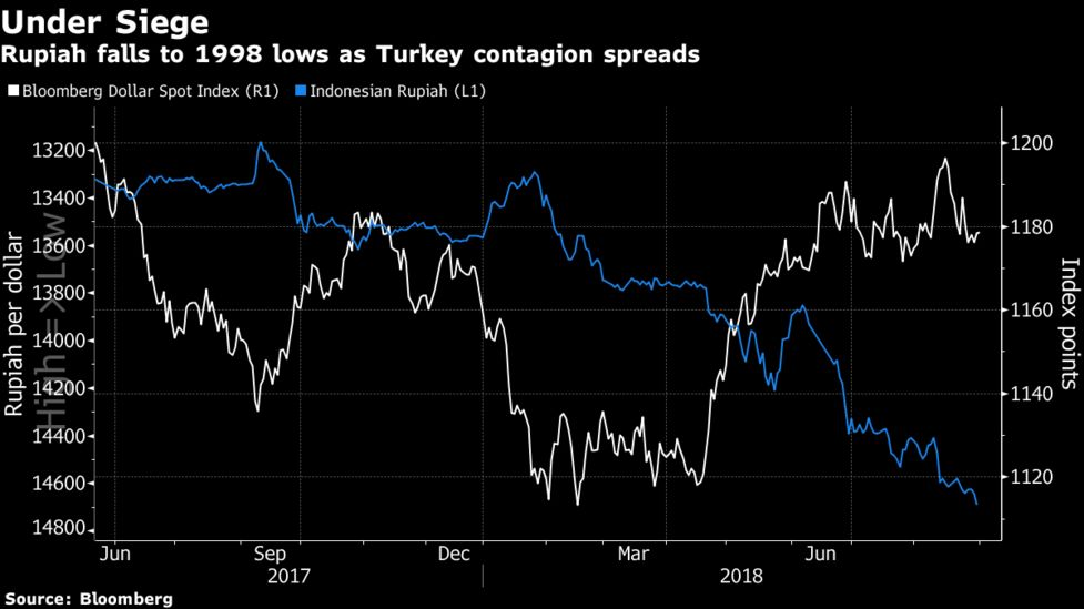 Rupiah Falls To 1998 Lows As Turkey Contagion Spreads