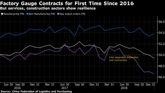 China Slowdown Continues With Factory Gauge at Lowest Level Since 2016