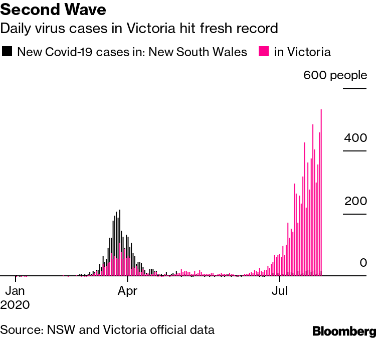 Australia S Victoria Gripped In Second Wave With New Case Record Bloomberg