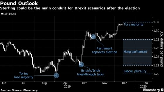 Pound's World-Beating Rally Susceptible Even If Johnson Wins