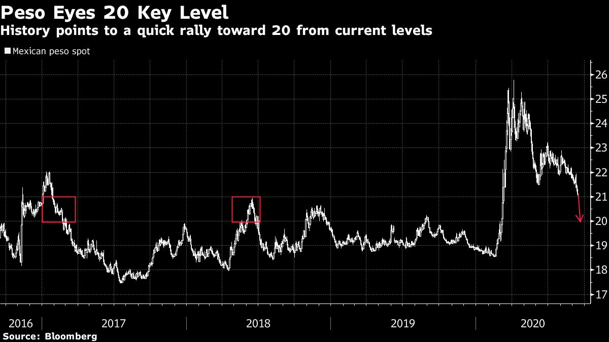 Mexico's Peso Poised to Extend Rally After Leading Global Gains