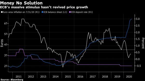 Fed Policy Shift Raises Heat on the ECB