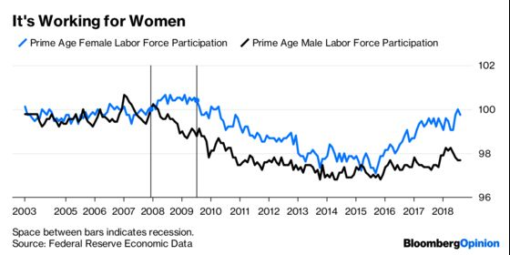 How the Fed Can Help Working Women