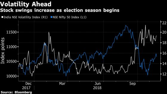 Edelweiss Says Look Past India Polls; Stocks Will Climb in 2019