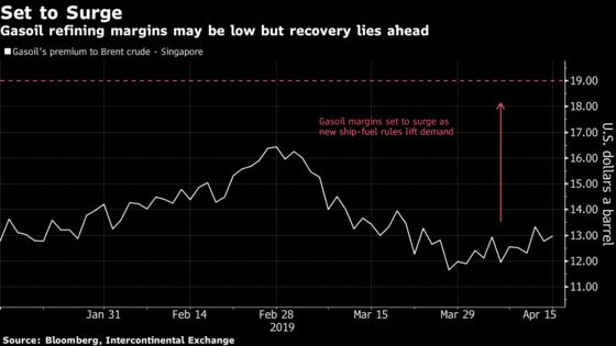 Oil's Facing Odds of Demand Worsening Before Getting Better