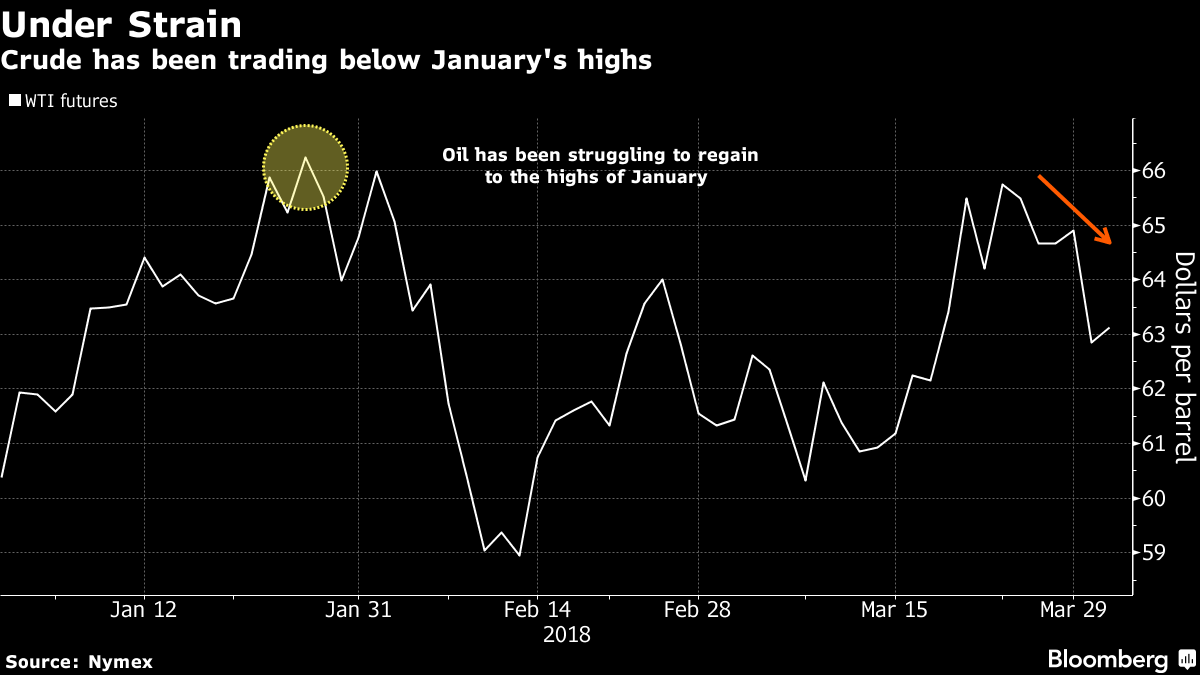 Oil steadies after selloff on concerns of U.S.-China trade clash