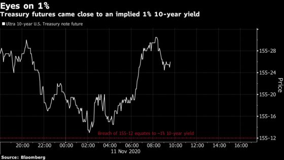 Investors Eye Treasury Futures for Gauge of 1% 10-Year Breach