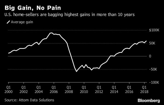 U.S. Homeowners Are Lingering Longer, and the Wait Is Paying Off