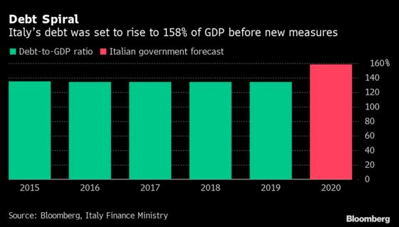 Italy Debt Could Spin Out of Control Unless Growth Picks Up