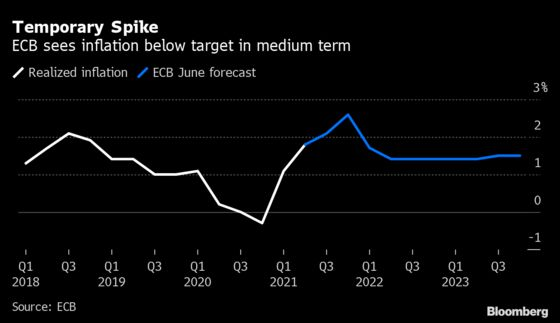 ECB Revamps Guidance in Push to Hit Higher Inflation Goal