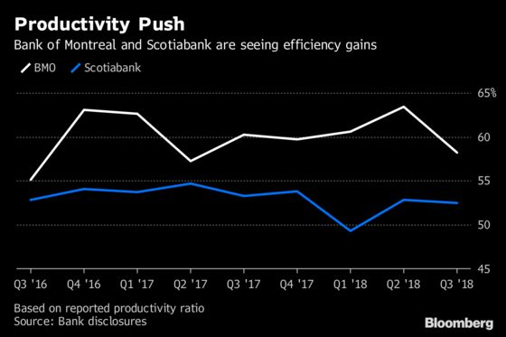 Scotiabank and Bank of Montreal Profit From Doing More With Less