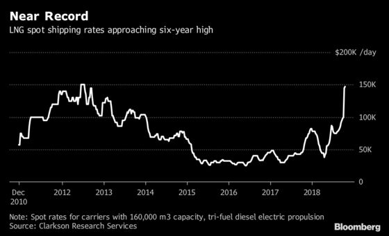 Sorry China, Shipping Costs Make Europe a LNG Hot Spot Right Now
