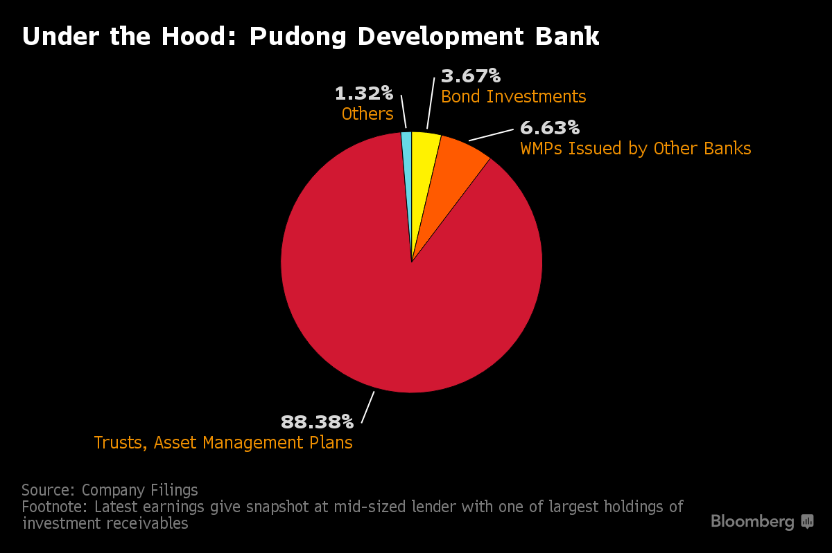 Shadow Banking Still Beckons For Some Mid Sized Chinese