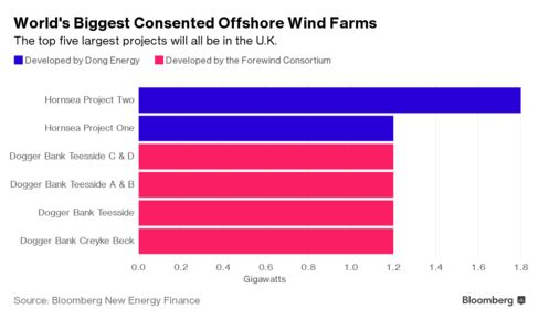 World's largest offshore wind farm off Yorkshire coast