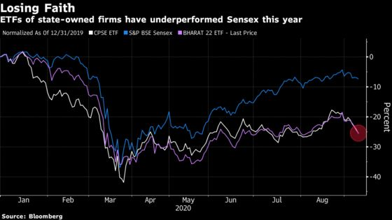 ETFs of State-Owned India Firms Have Lagged In This Market Rally