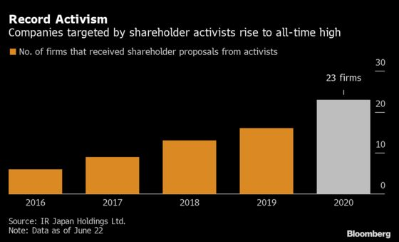 Activist Investors Keep Pushing Japan Firms Despite Virus Crisis