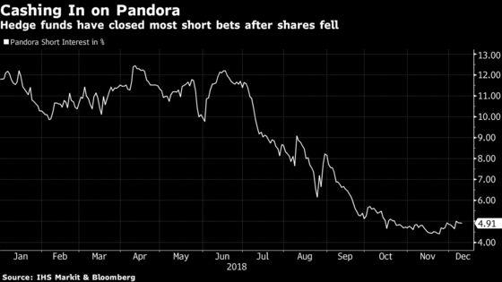 Pandora Selloff Hits $7 Billion as a Horrible Year Gets Even Worse