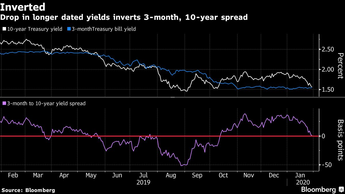 The Inverting Yield Curve Is About More Than Recession This Time