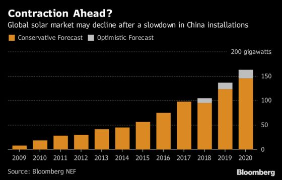 The Solar Market Could Contractfor the First Time Ever