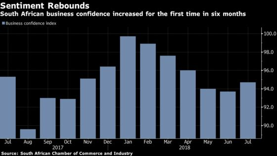 South Africa Business Confidence Rises First Time in Six Months