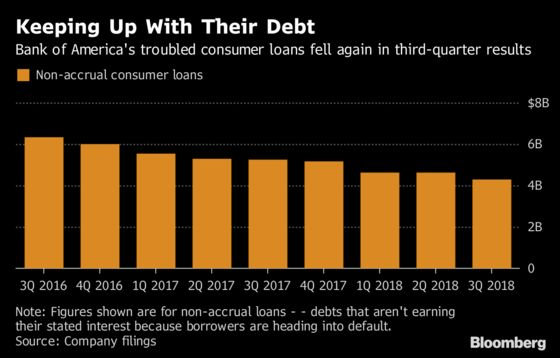 Bank of America's Lending Business Boosted by Higher Rates