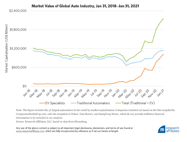 relates to Rob Arnott Warns of 'Big Market Delusion' in Electric Vehicles