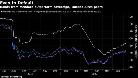 Malbec Bonds Beat Defaulted Argentine Peers on Investor Hope