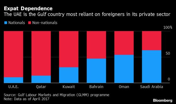 Expats Leaving Dubai Is Bad News for the Economy