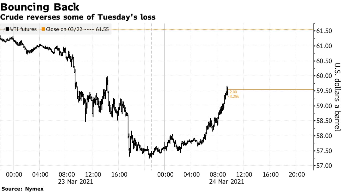 Crude reverses some of Tuesday's loss