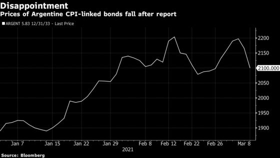 Argentina CPI-Linked Bonds Fall On Possible Change to Basket