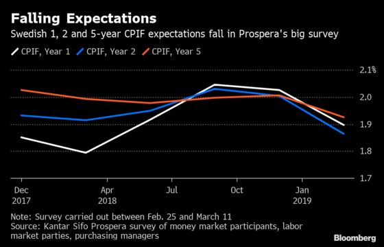 Swedish Inflation Expectations Fall in Further Blow to Riksbank