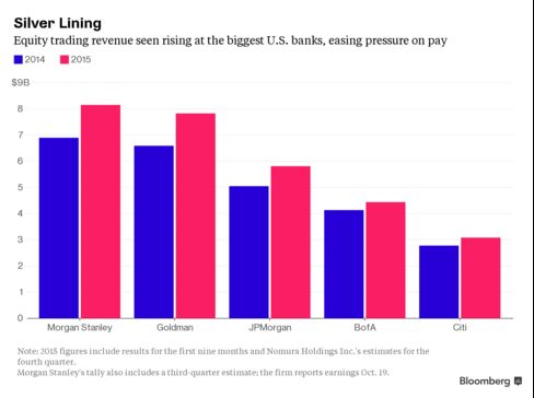 Rising equity trading revenue in 2015 may prop up bonuses for some on Wall Street.
