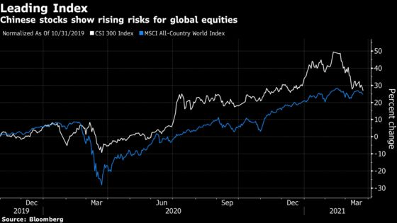 China Stocks' 15% Rout Shows What Happens When Stimulus Ends