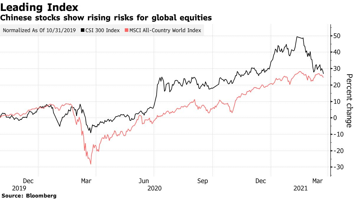 Chinese stocks show rising risks for global equities