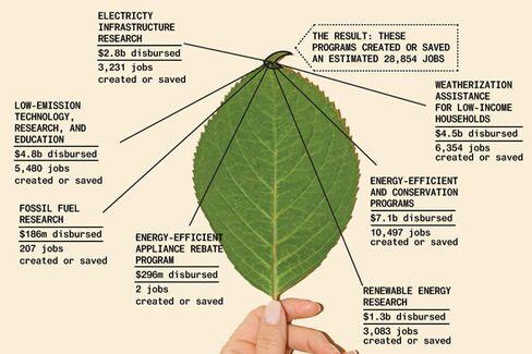 The 5 Million Green Jobs That Weren't