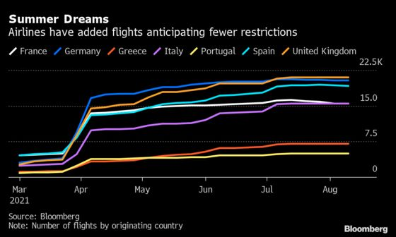 U.K. Drops Portugal From Travel Green List, Gutting Airlines
