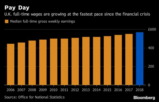 U.K. Inflation-Adjusted Wages Stay Low Even as Pay Gains Quicken