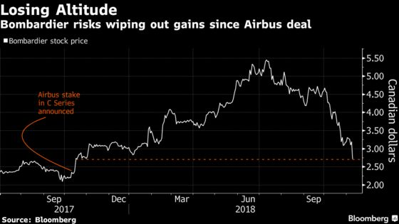 Bombardier Sinks Most Since 2015 as Hopes Dim for Turnaround