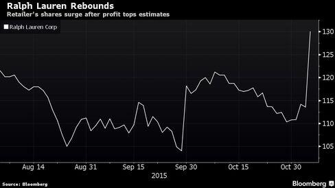 Retailer's shares surge after profit tops estimates